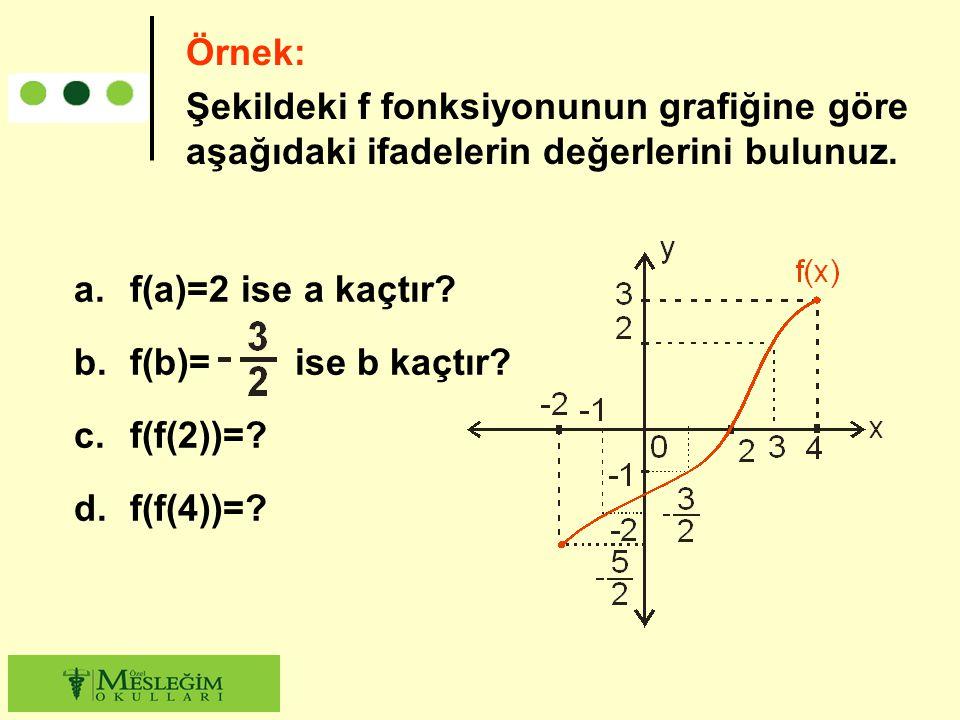 Örnek: Şekildeki f fonksiyonunun grafiğine göre aşağıdaki ifadelerin değerlerini bulunuz. f(a)=2 ise a kaçtır
