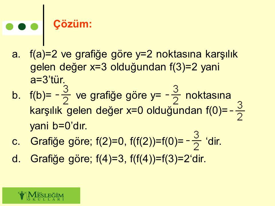 Çözüm: a. f(a)=2 ve grafiğe göre y=2 noktasına karşılık gelen değer x=3 olduğundan f(3)=2 yani a=3'tür.