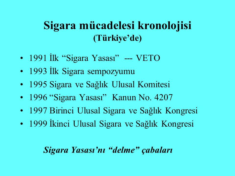 Sigara mücadelesi kronolojisi (Türkiye'de)