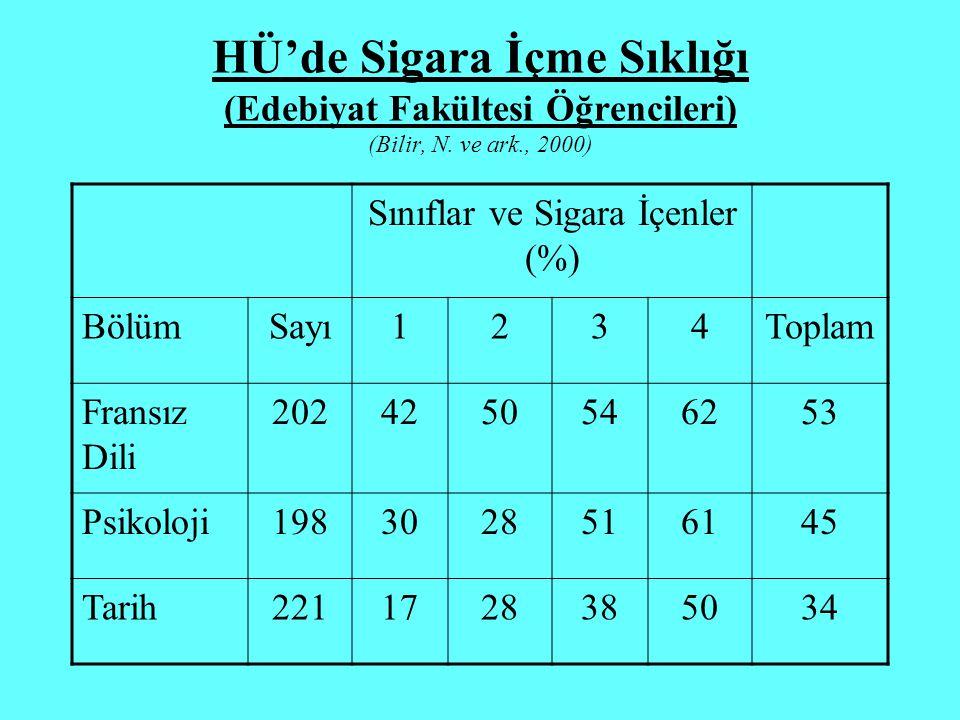 Sınıflar ve Sigara İçenler (%)