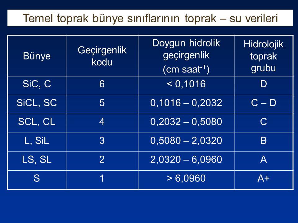 Temel toprak bünye sınıflarının toprak – su verileri