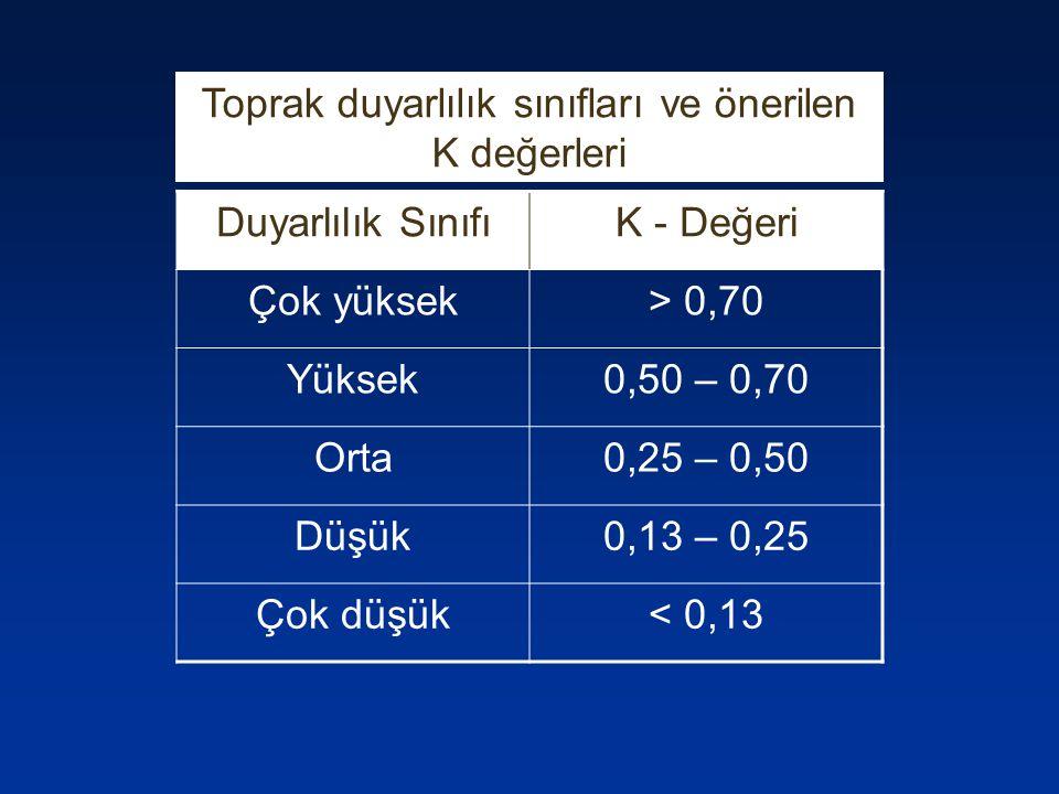 Toprak duyarlılık sınıfları ve önerilen K değerleri