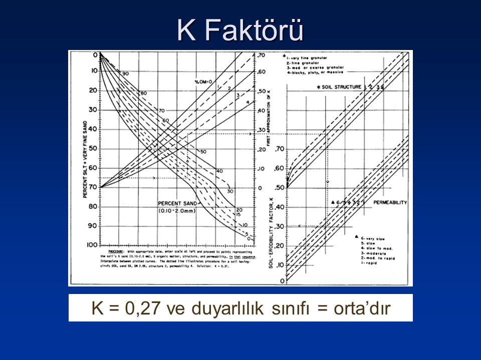 K = 0,27 ve duyarlılık sınıfı = orta'dır