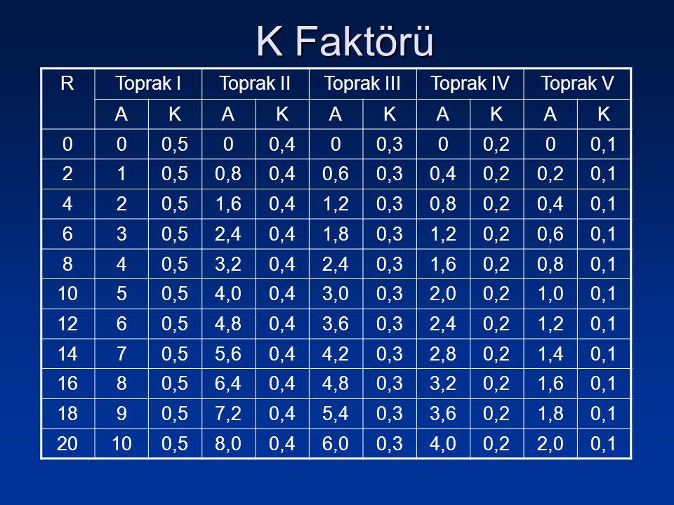 K Faktörü R Toprak I Toprak II Toprak III Toprak IV Toprak V A K 0,5