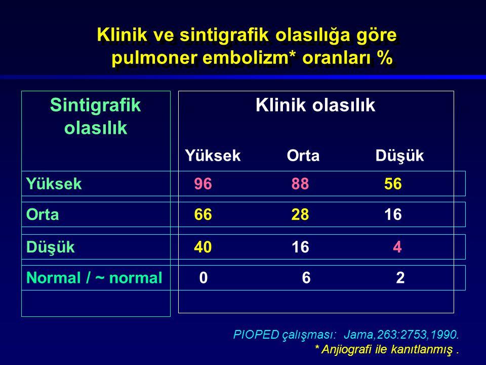 Klinik ve sintigrafik olasılığa göre pulmoner embolizm* oranları %