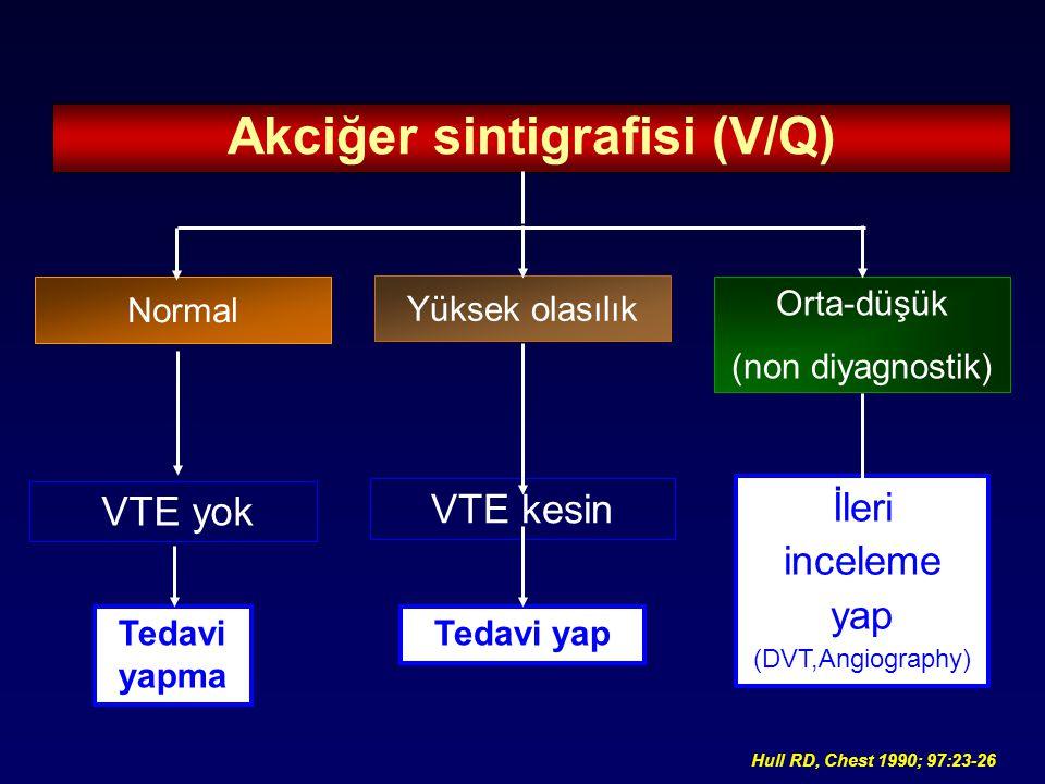 Akciğer sintigrafisi (V/Q)