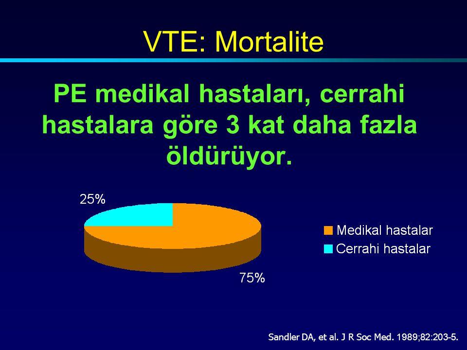 VTE: Mortalite PE medikal hastaları, cerrahi hastalara göre 3 kat daha fazla öldürüyor.