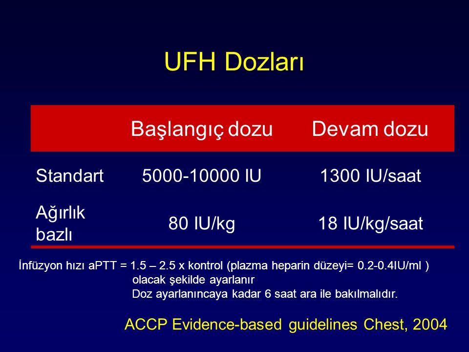 UFH Dozları Başlangıç dozu Devam dozu Standart 5000-10000 IU