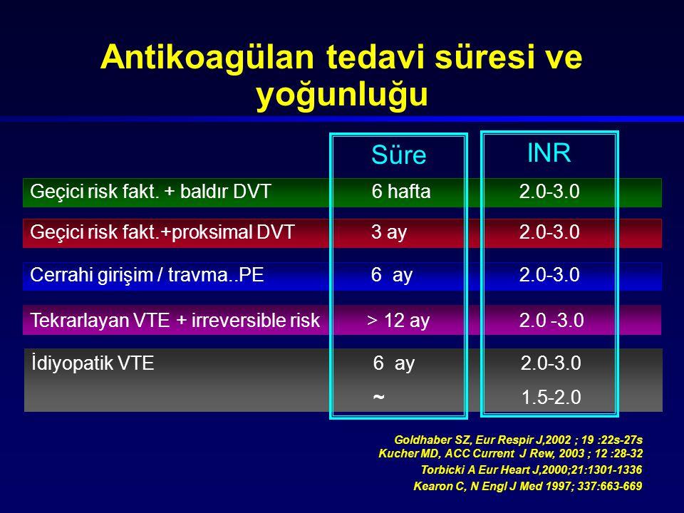 Antikoagülan tedavi süresi ve yoğunluğu