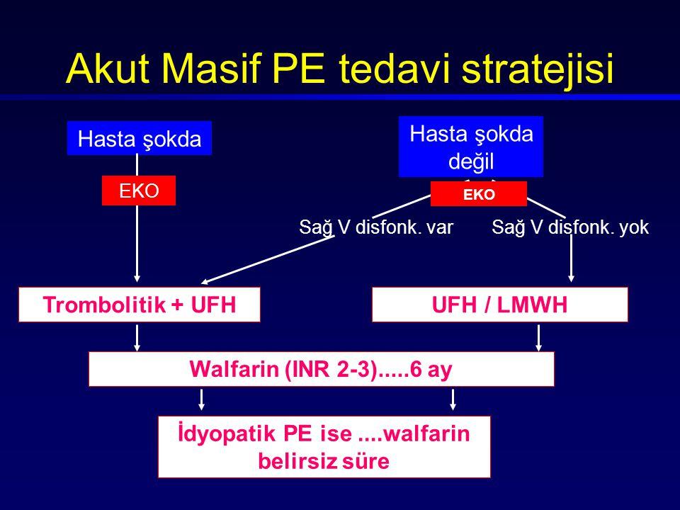 Akut Masif PE tedavi stratejisi
