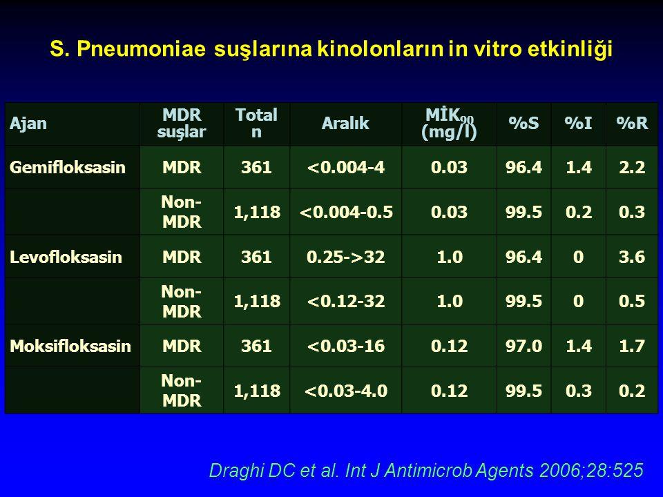 S. Pneumoniae suşlarına kinolonların in vitro etkinliği