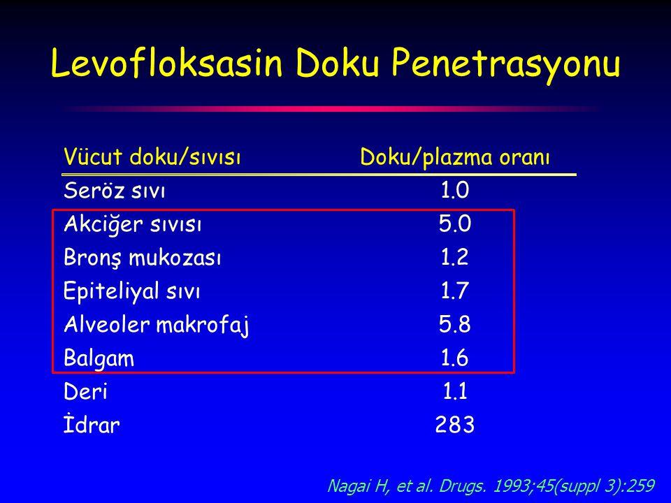 Levofloksasin Doku Penetrasyonu