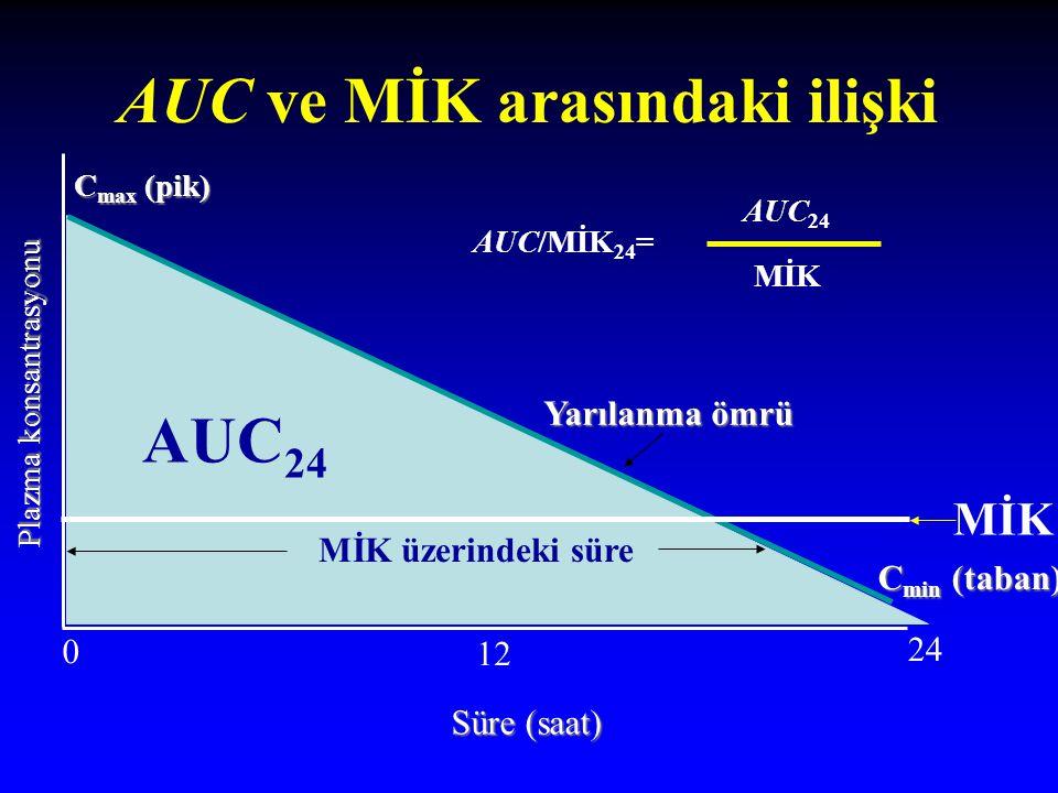 AUC ve MİK arasındaki ilişki