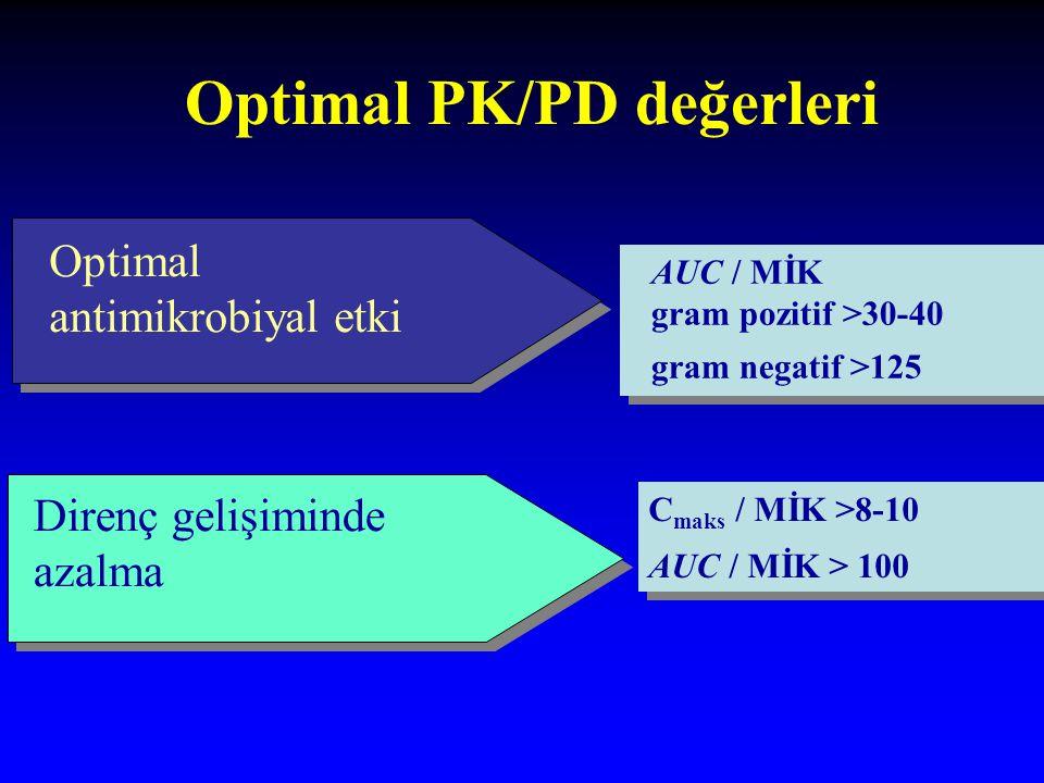 Optimal PK/PD değerleri