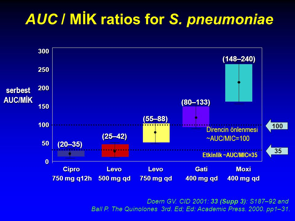 AUC / MİK ratios for S. pneumoniae