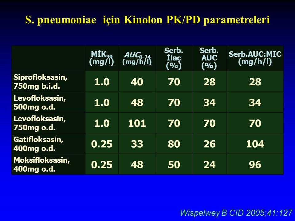 S. pneumoniae için Kinolon PK/PD parametreleri