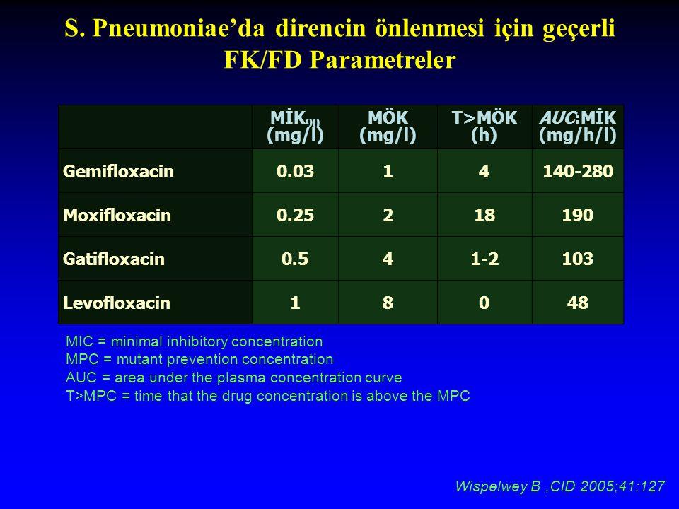 S. Pneumoniae'da direncin önlenmesi için geçerli