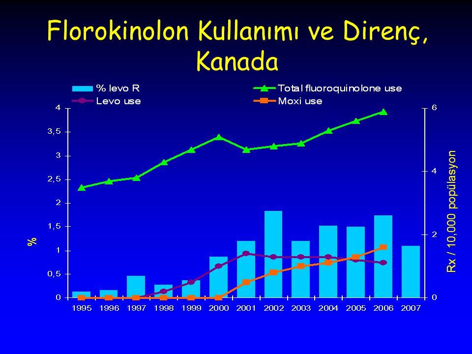 Florokinolon Kullanımı ve Direnç, Kanada