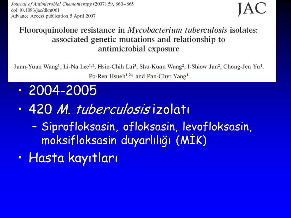 420 M. tuberculosis izolatı