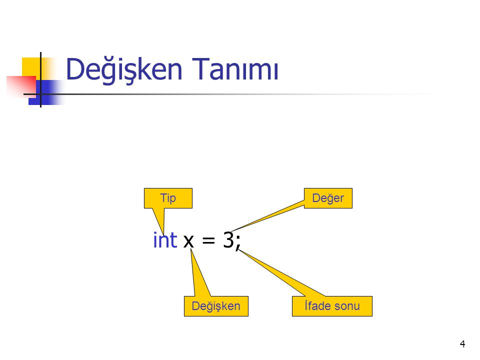 Değişken Tanımı int x = 3; Tip Değer Değişken İfade sonu