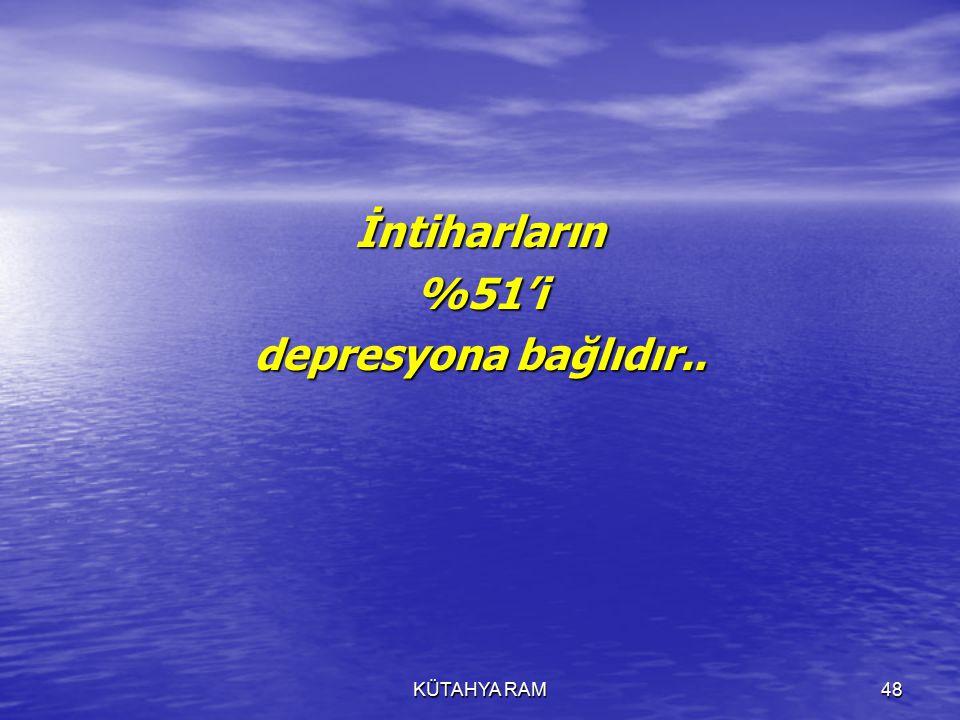 İntiharların %51'i depresyona bağlıdır..