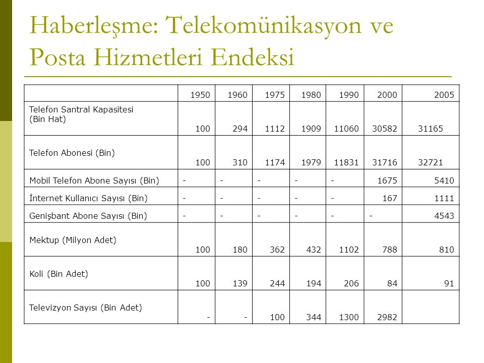 Haberleşme: Telekomünikasyon ve Posta Hizmetleri Endeksi