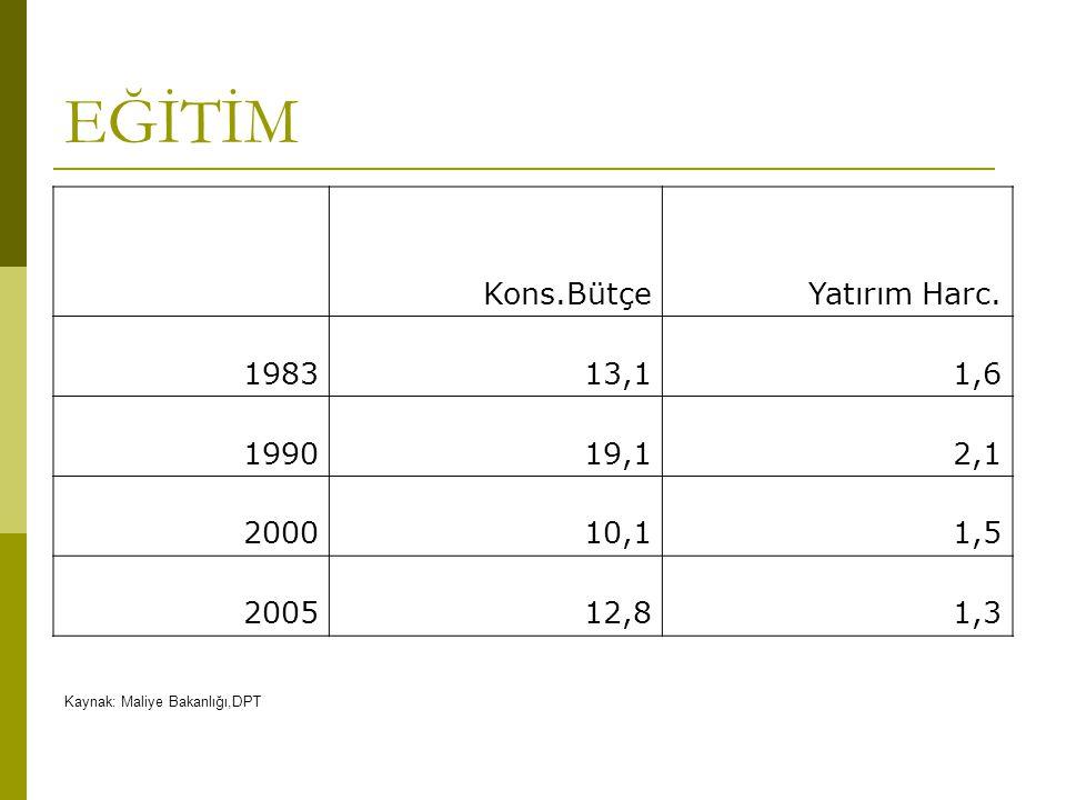 EĞİTİM Kons.Bütçe Yatırım Harc. 1983 13,1 1,6 1990 19,1 2,1 2000 10,1