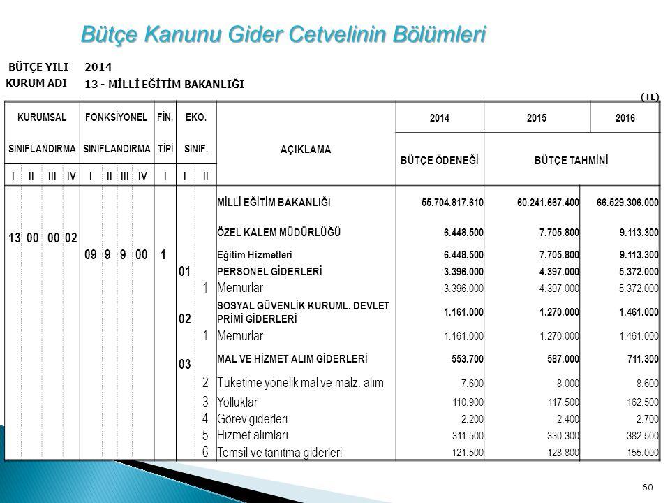 Bütçe Kanunu Gider Cetvelinin Bölümleri