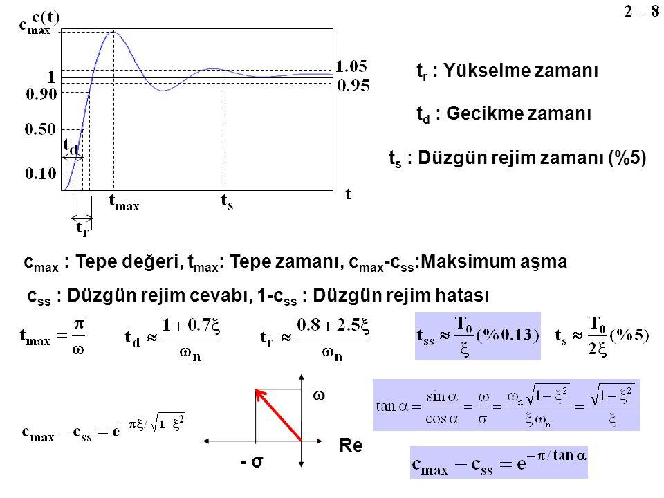 tr : Yükselme zamanı td : Gecikme zamanı. ts : Düzgün rejim zamanı (%5) cmax : Tepe değeri, tmax: Tepe zamanı, cmax-css:Maksimum aşma.