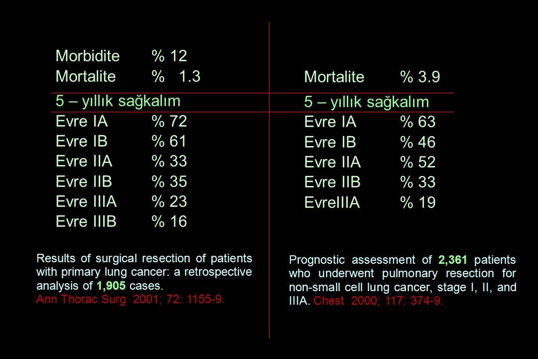 Morbidite % 12 Mortalite % 1.3 5 – yıllık sağkalım Mortalite % 3.9