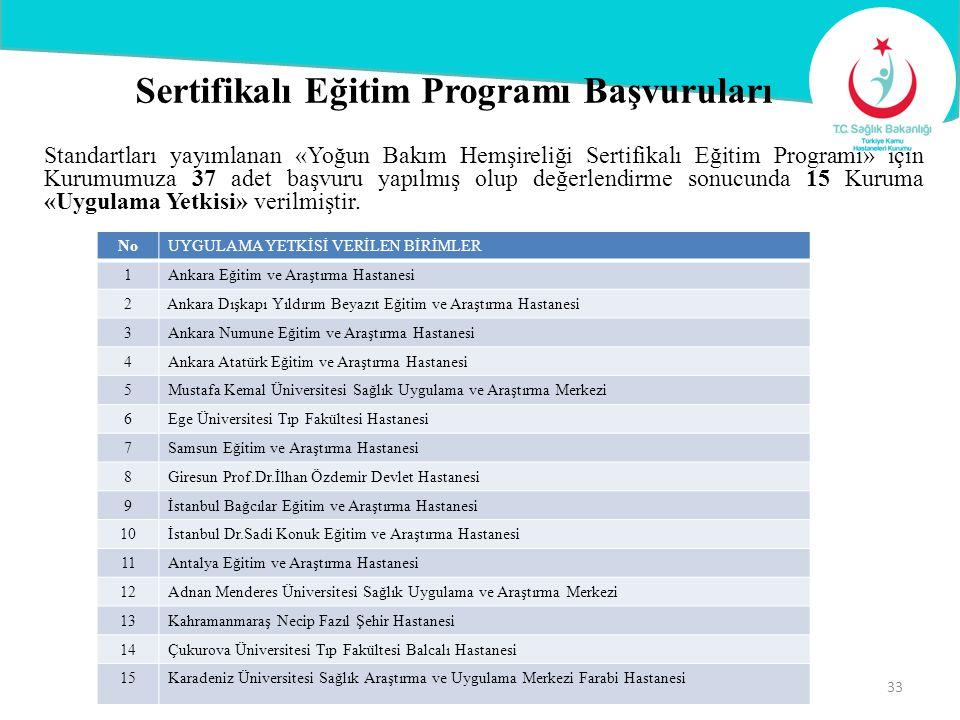 Sertifikalı Eğitim Programı Başvuruları