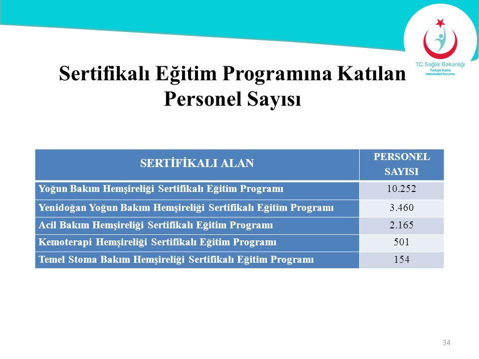 Sertifikalı Eğitim Programına Katılan Personel Sayısı