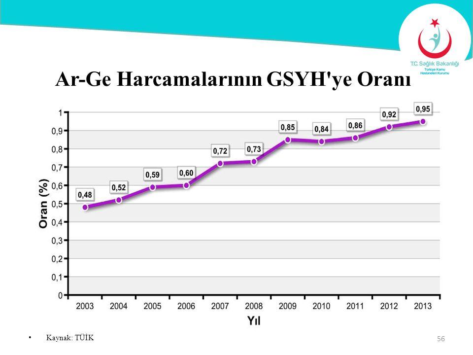 Ar-Ge Harcamalarının GSYH ye Oranı