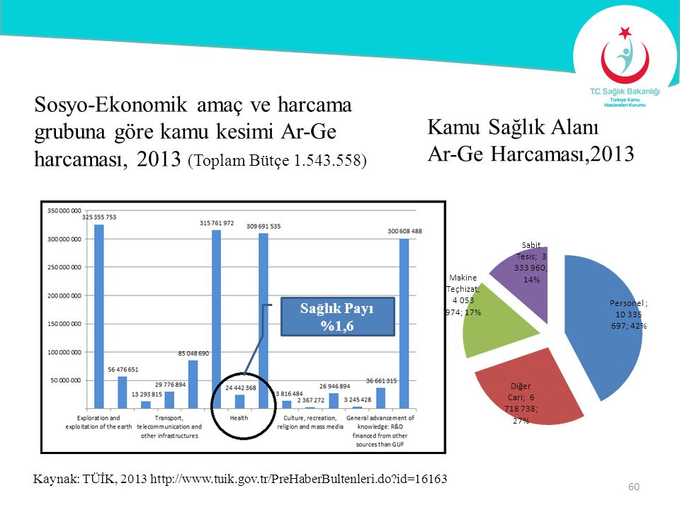 Sosyo-Ekonomik amaç ve harcama grubuna göre kamu kesimi Ar-Ge harcaması, 2013 (Toplam Bütçe 1.543.558)