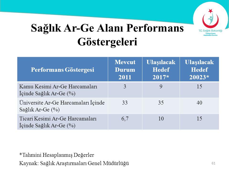 Sağlık Ar-Ge Alanı Performans Göstergeleri