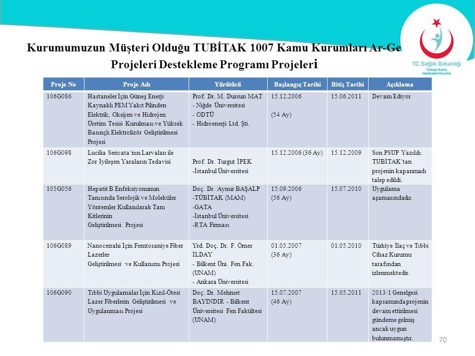 Kurumumuzun Müşteri Olduğu TUBİTAK 1007 Kamu Kurumları Ar-Ge Projeleri Destekleme Programı Projeleri