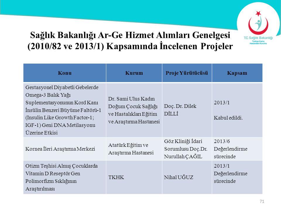 Sağlık Bakanlığı Ar-Ge Hizmet Alımları Genelgesi (2010/82 ve 2013/1) Kapsamında İncelenen Projeler