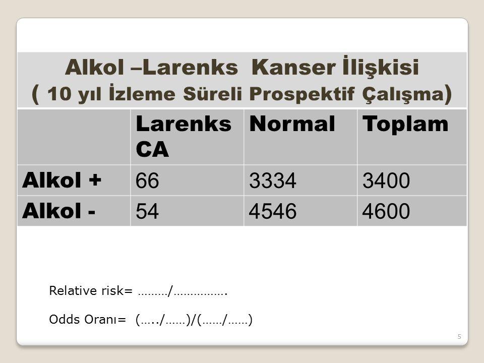 Alkol –Larenks Kanser İlişkisi
