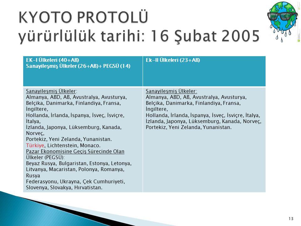 KYOTO PROTOLÜ yürürlülük tarihi: 16 Şubat 2005