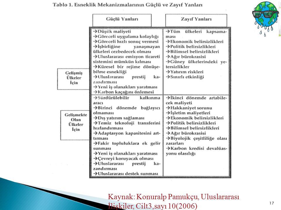 Kaynak: Konuralp Pamukçu, Uluslararası İlişkiler, Cilt3,sayı 10(2006)