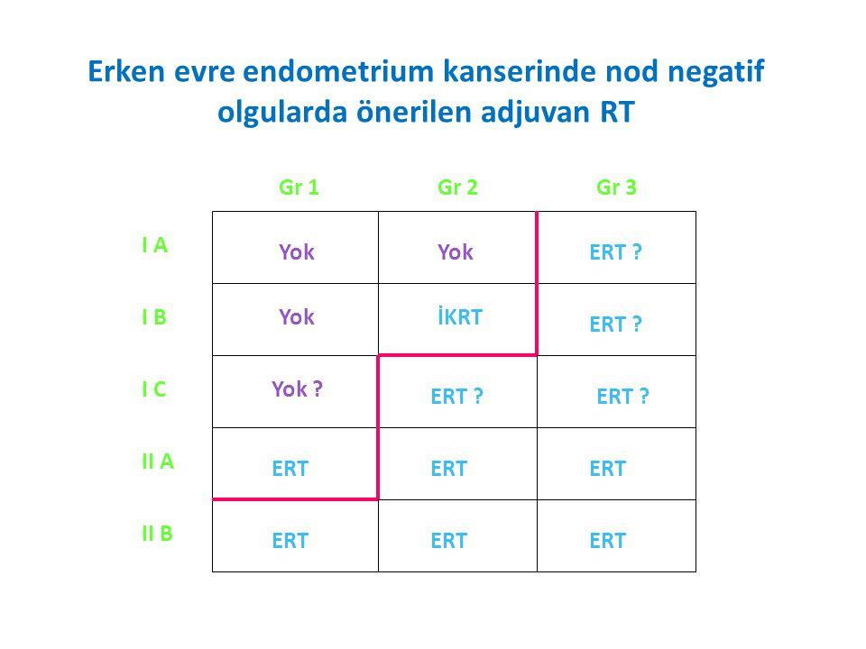 Erken evre endometrium kanserinde nod negatif olgularda önerilen adjuvan RT