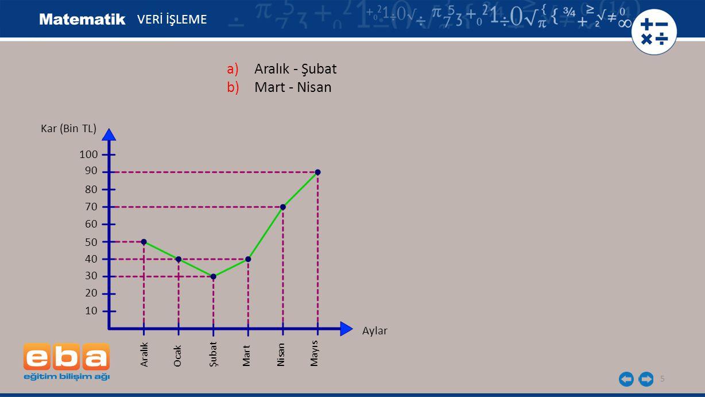 Aralık - Şubat Mart - Nisan VERİ İŞLEME Kar (Bin TL) 100 90 80 70 60