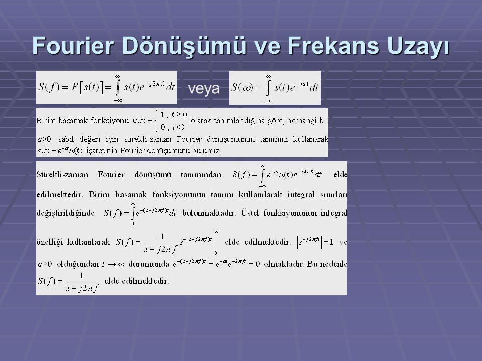 Fourier Dönüşümü ve Frekans Uzayı