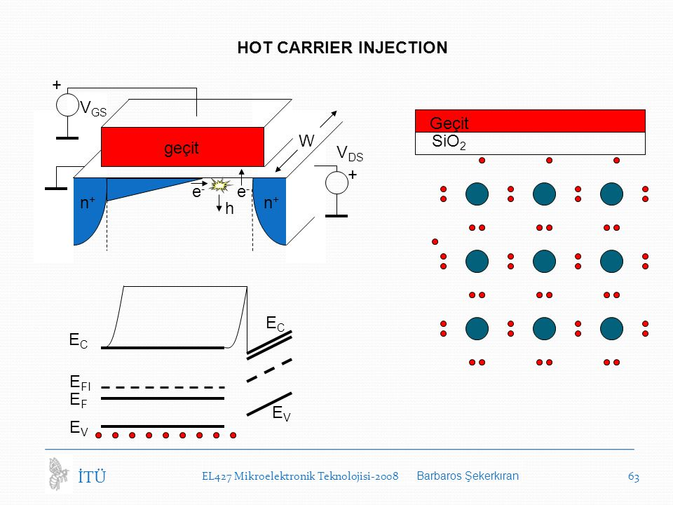 HOT CARRIER INJECTION + VGS Geçit W SiO2 geçit VDS + e- e- n+ n+ h EC