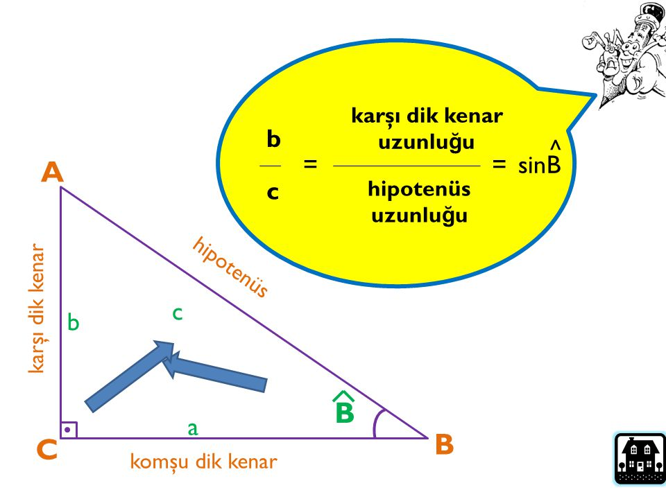 A B B C b ^ = = sinB c c b a karşı dik kenar uzunluğu hipotenüs