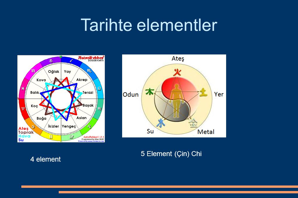 Tarihte elementler 5 Element (Çin) Chi 4 element