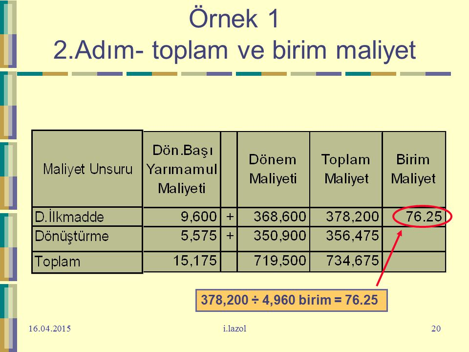 Örnek 1 2.Adım- toplam ve birim maliyet