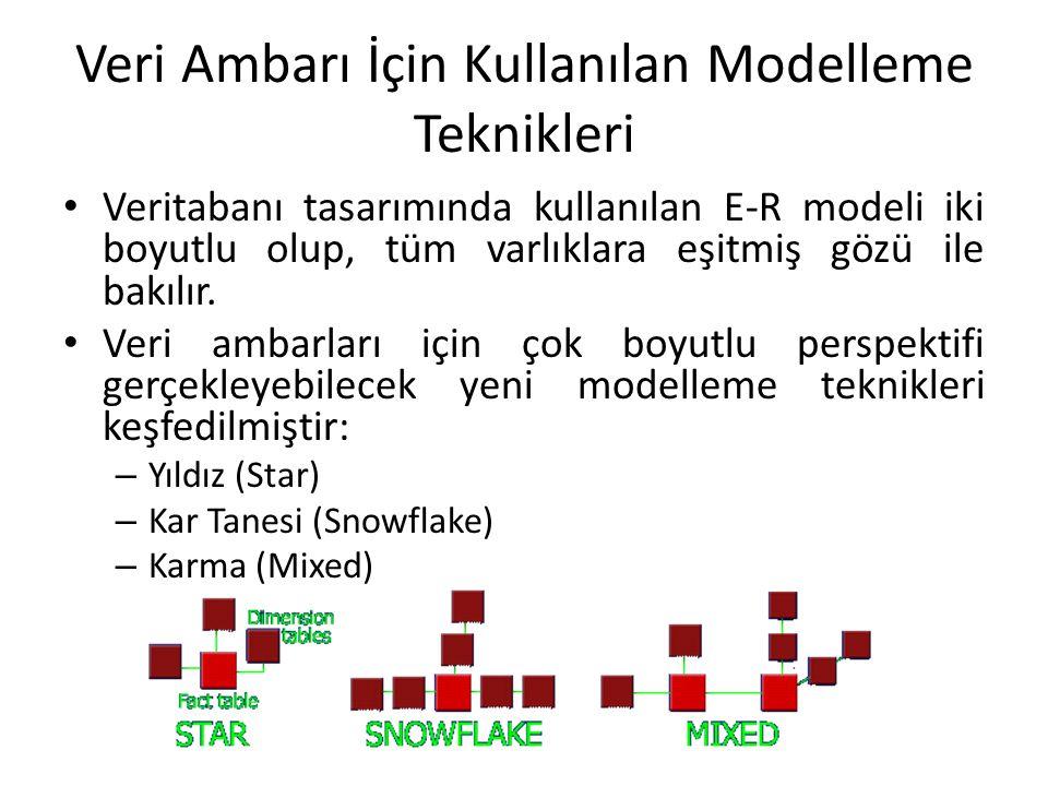 Veri Ambarı İçin Kullanılan Modelleme Teknikleri