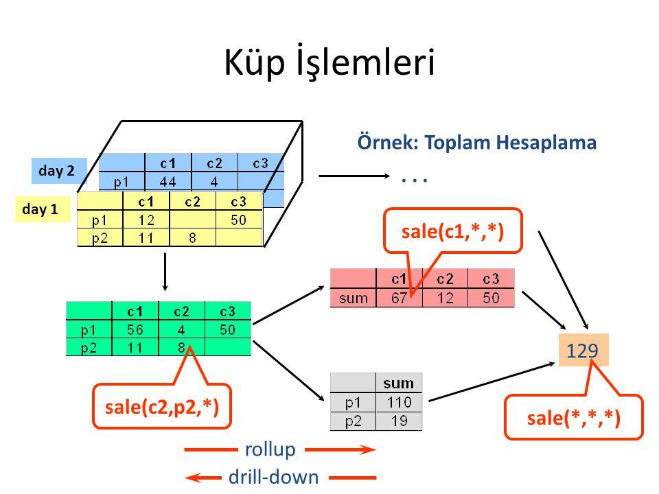 Küp İşlemleri Örnek: Toplam Hesaplama . . . sale(c1,*,*) 129