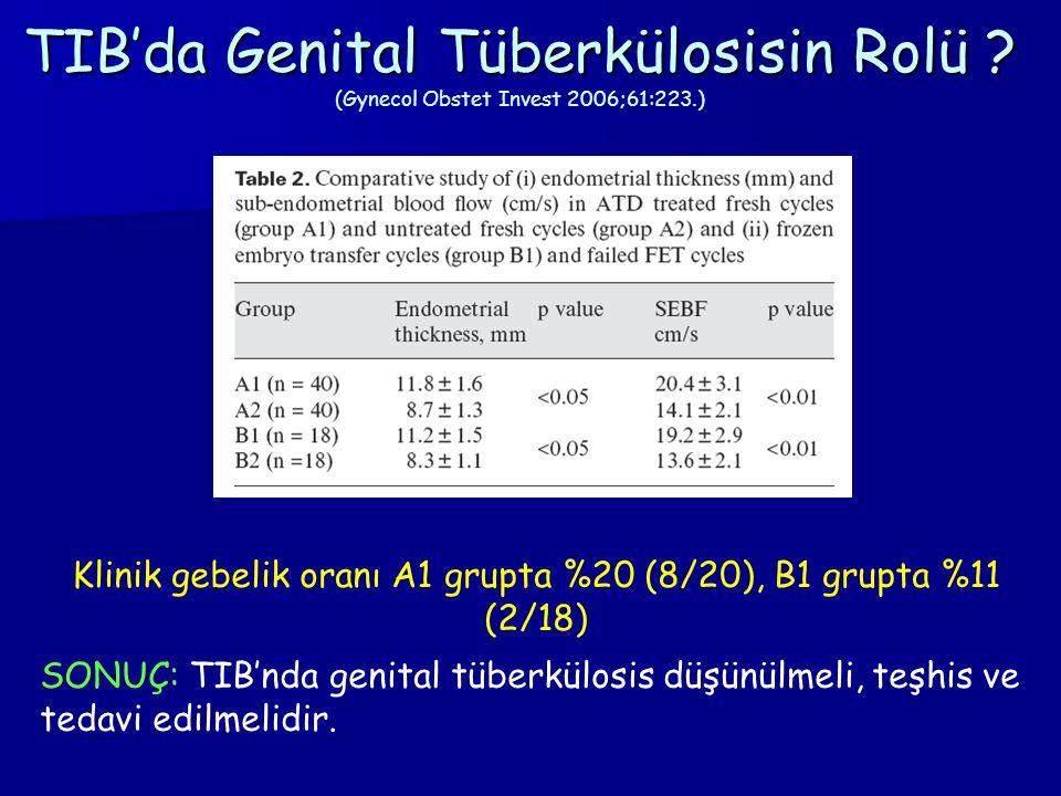 Klinik gebelik oranı A1 grupta %20 (8/20), B1 grupta %11 (2/18)